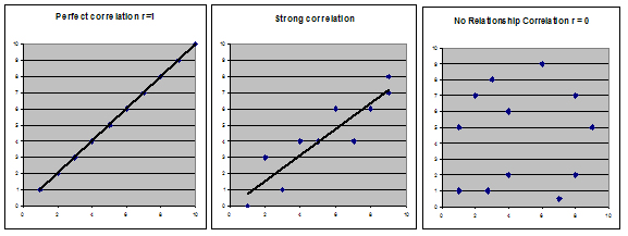 Correlations between teo variables